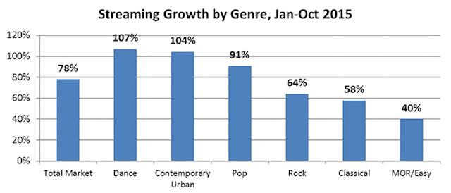 Dansmuziek groeit in streaming populariteit (2015)