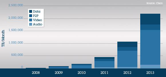 Mobiel audio verkeer stijgt gigantisch!